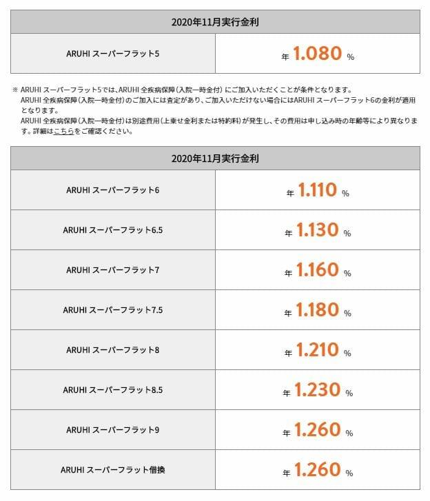 ARUHIスーパーフラットの2020年11月の金利