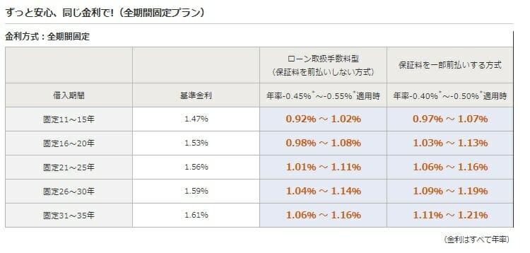 みずほ銀行の2020年11月の住宅ローン金利
