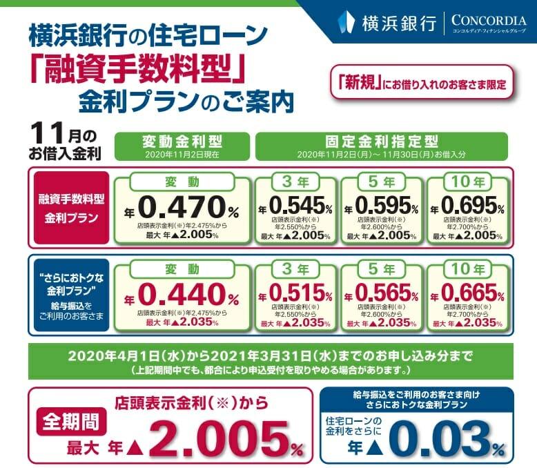 横浜銀行の2020年11月の住宅ローン金利