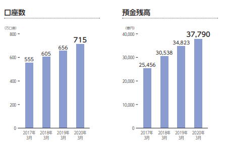イオン銀行の口座数および預金残高(2020年)