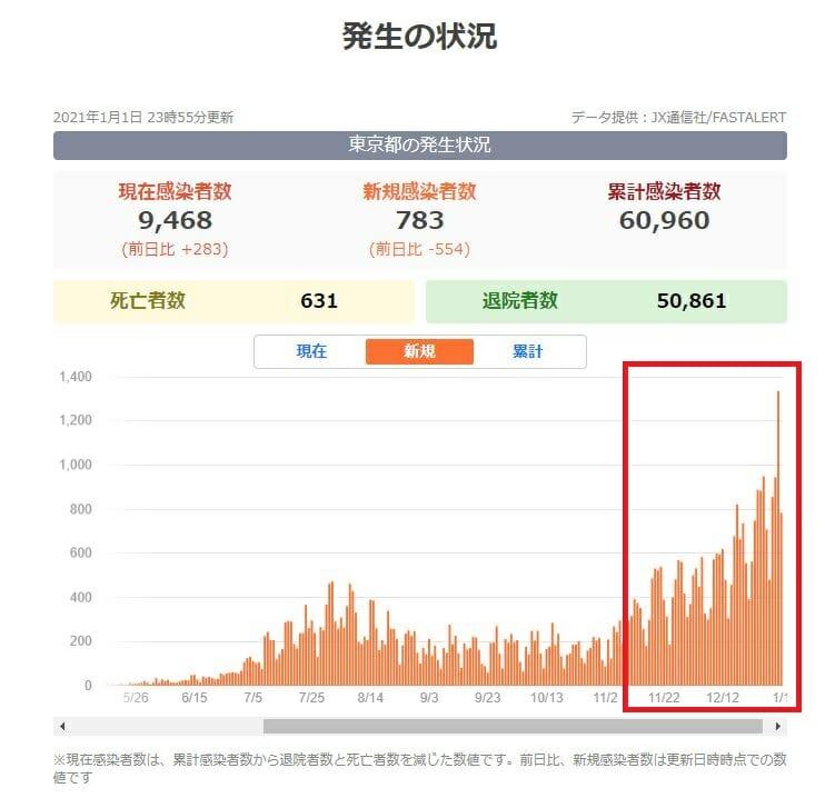 東京都の新型コロナウイルス感染症の新規感染者数の推移