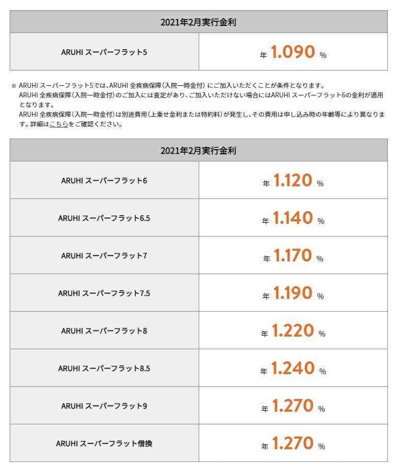 ARUHIスーパーフラットの2021年2月の金利
