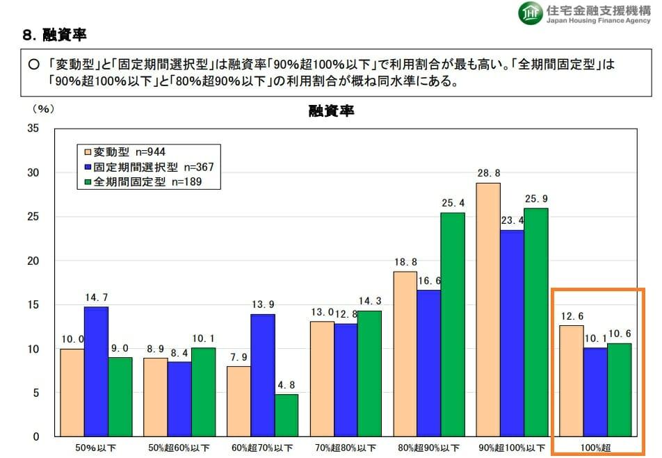 住宅ローンの融資率(頭金)