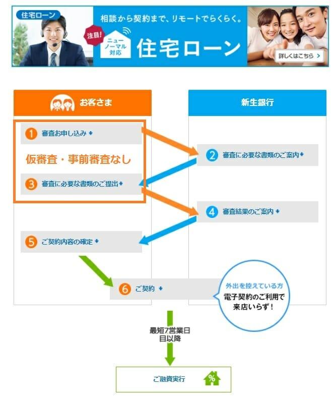 新生銀行の住宅ローンの審査・契約までの流れ