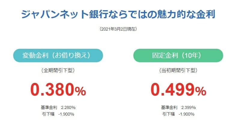ジャパンネット銀行の2021年3月の住宅ローン金利
