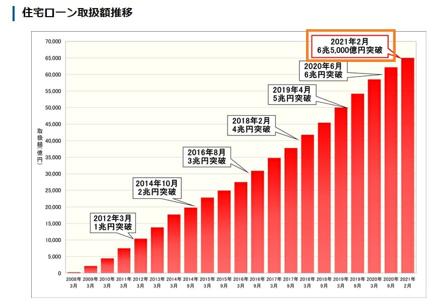 住信SBIネット銀行の住宅ローンの取扱い実績は6兆5,000億円を突破