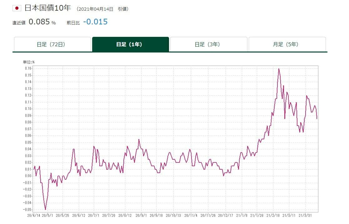 長期金利の推移・動向