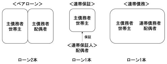 ペアローン・連帯債務のイメージ