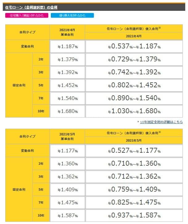 楽天銀行の金利選択型住宅ローンの2021年5月の金利