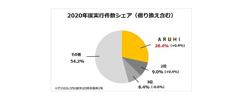 ARUHIのフラット業界のシェア(2020年度)