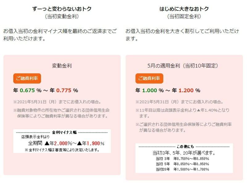 足利銀行の2021年5月の住宅ローン金利
