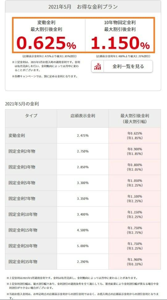 千葉銀行の2021年5月の住宅ローン金利