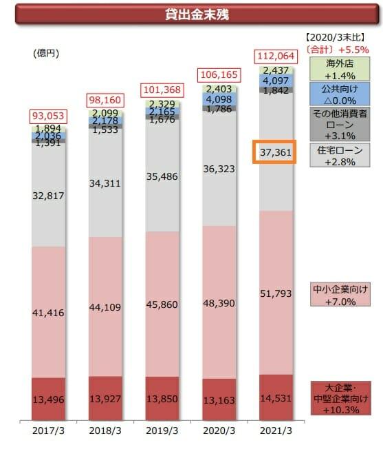 千葉銀行の住宅ローン残高