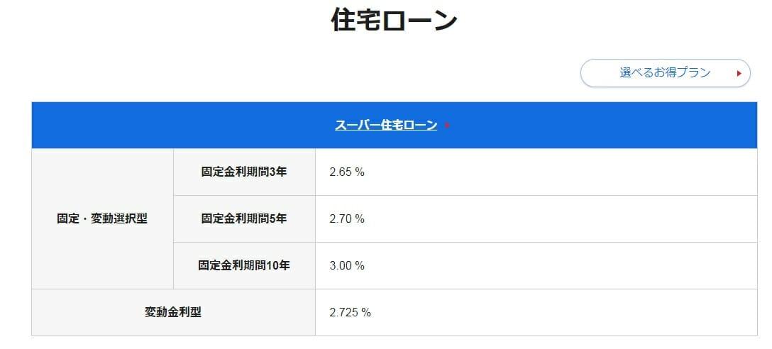 広島銀行の2021年5月の住宅ローン金利