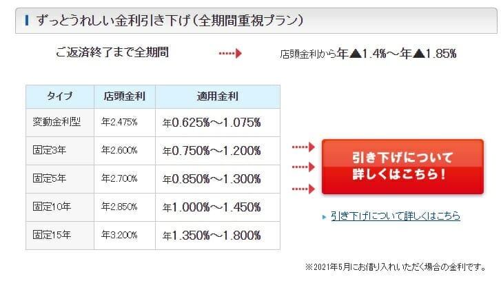 常陽銀行の2021年5月の住宅ローン金利