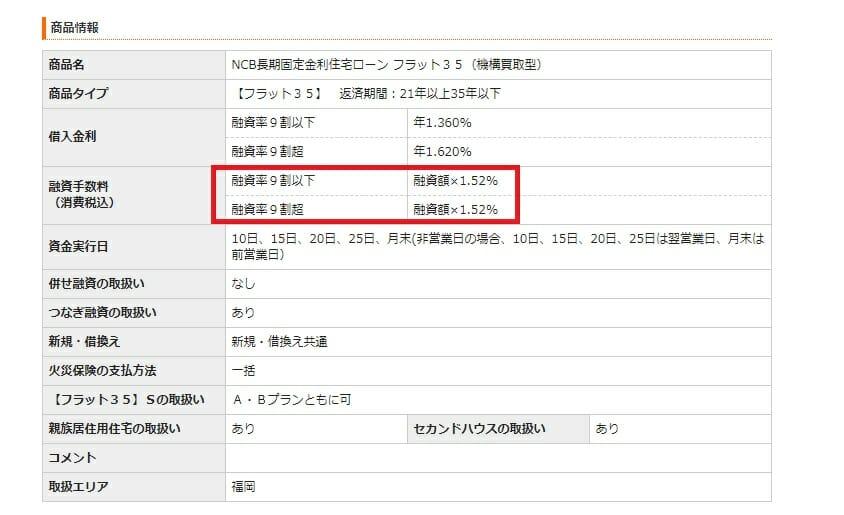 西日本シティ銀行のフラット35