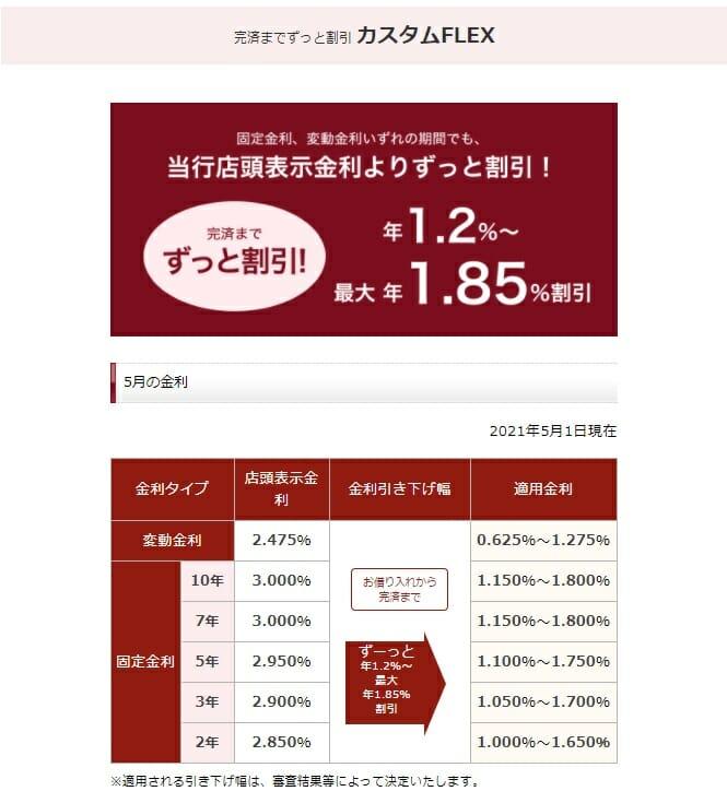 静岡銀行の2021年5月の住宅ローン金利