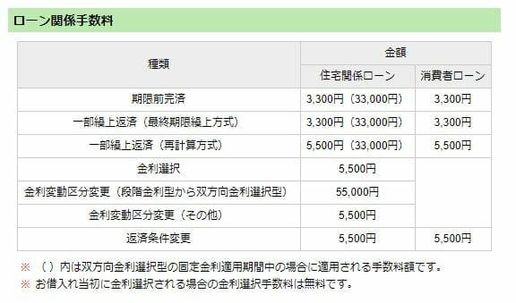 山口銀行の住宅ローンの手数料