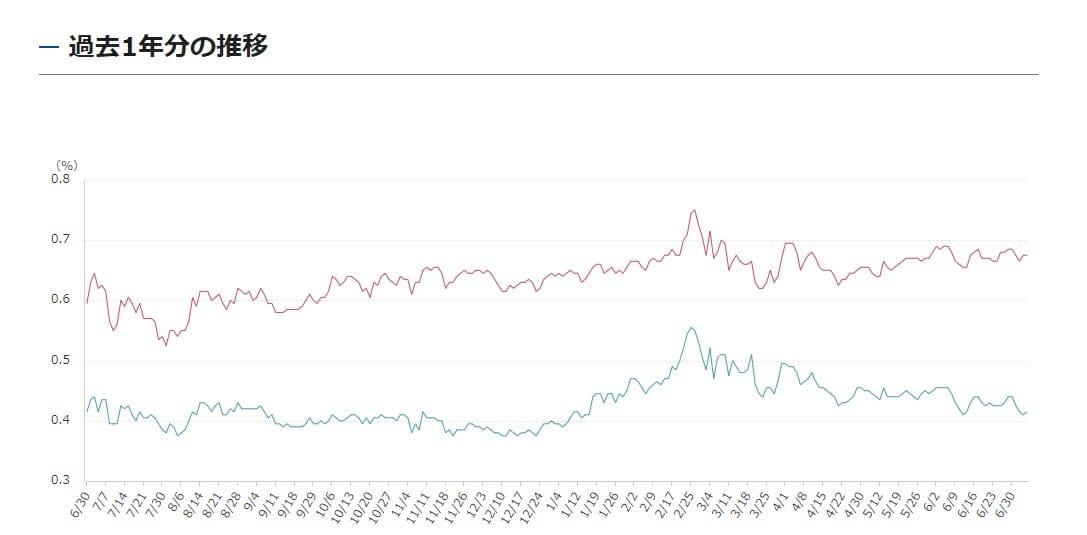 超長期国債の金利推移・動向