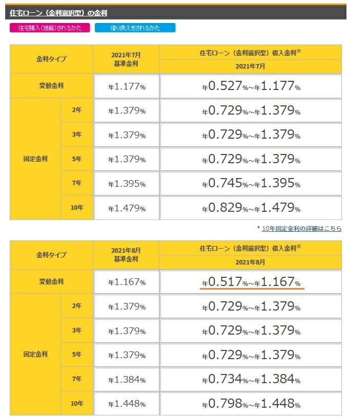 楽天銀行・金利選択型の2021年8月の金利