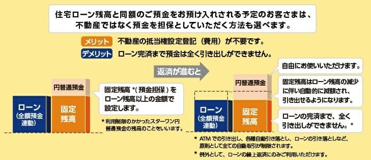 東京スター銀行の預金連動型住宅ローン