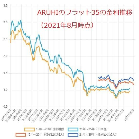 ARUHIのフラット35の金利推移