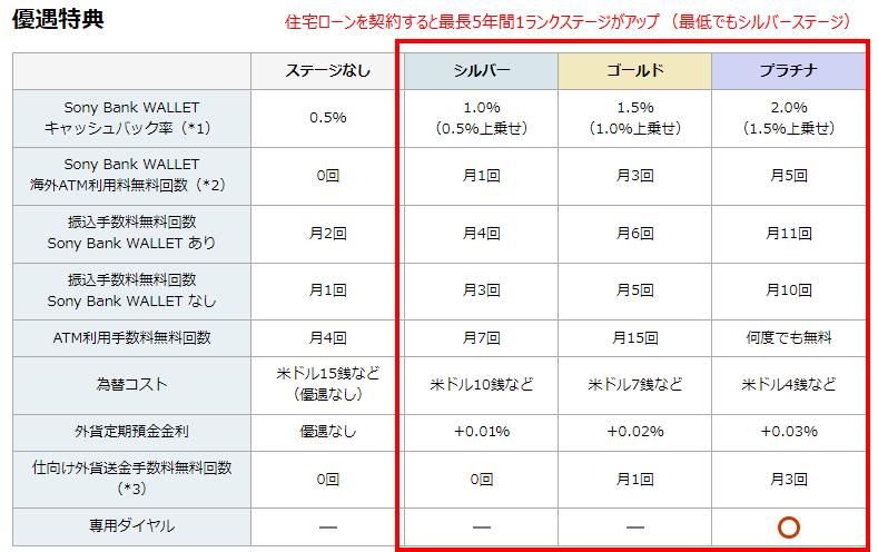ソニー銀行の優遇サービス(ClubS)