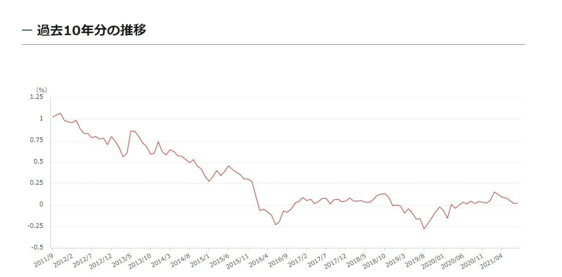 長期金利の過去10年の推移・動向