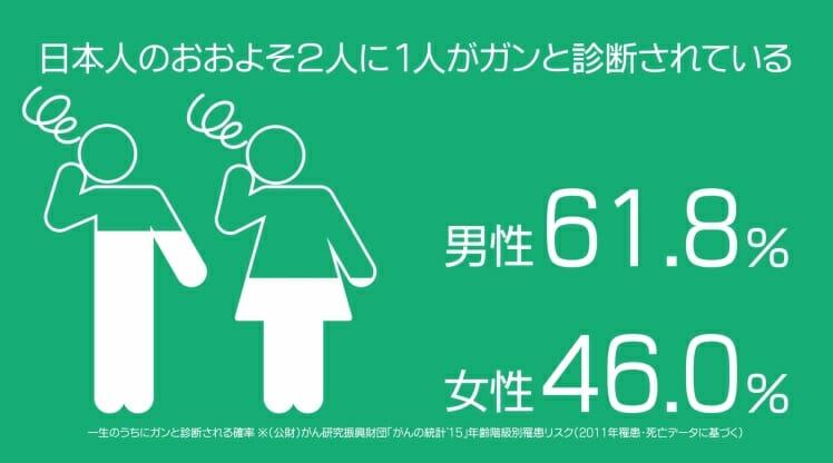 日本人のがん疾患割合・確率